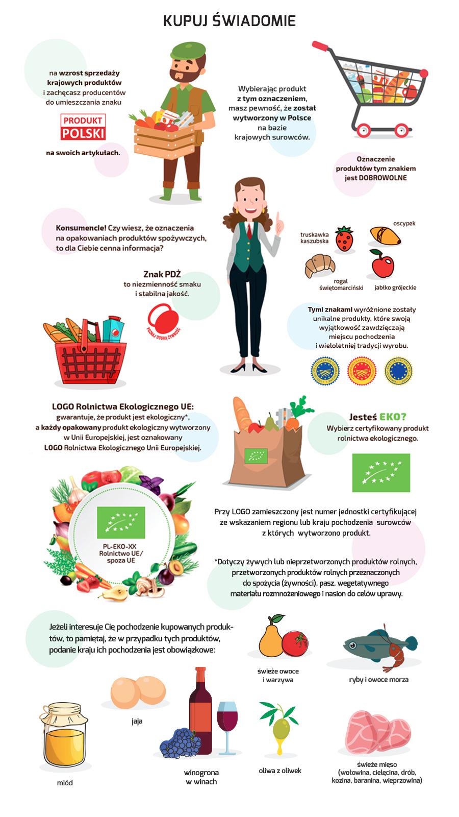 Infografika promująca hasło Kupuj Świadomie.